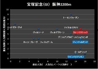 2014 宝塚記念